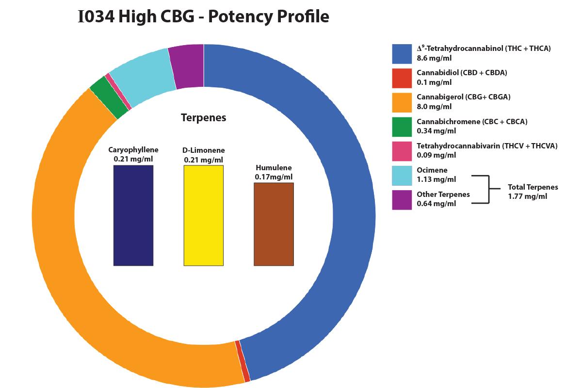 CanvasRx Canada's Medical Cannabis Marketplace