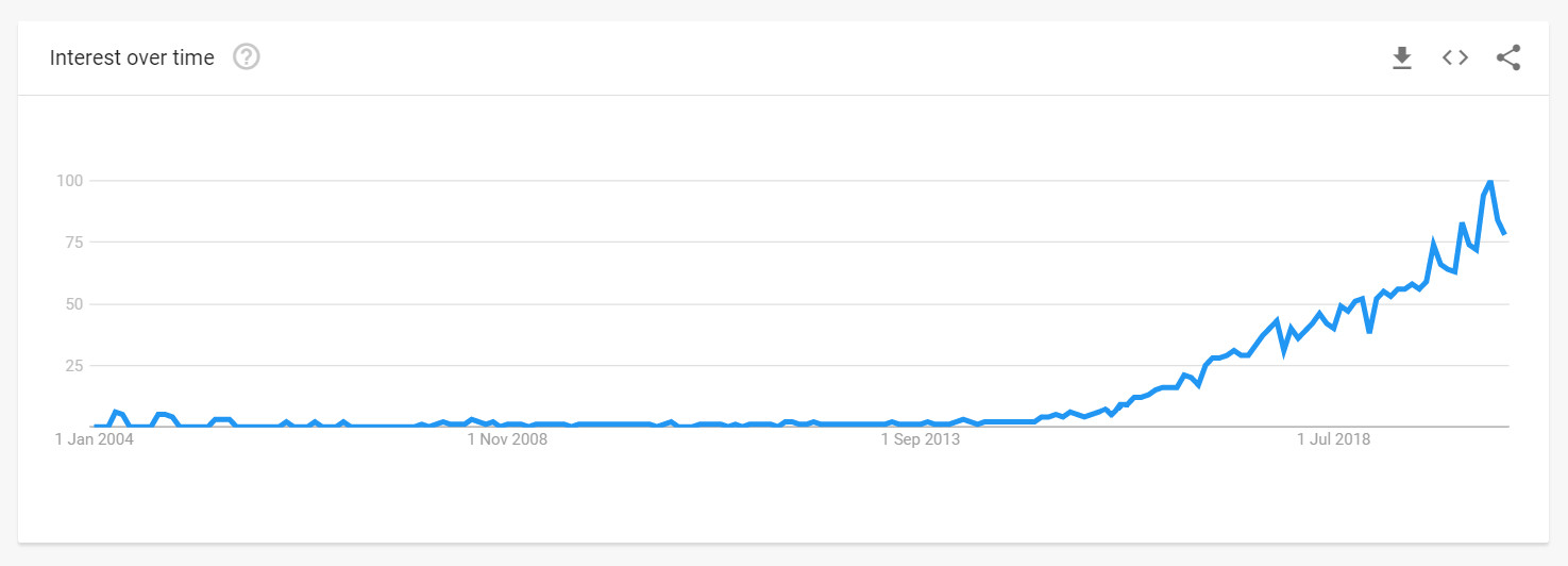 Google Trends for Influencer Marketing