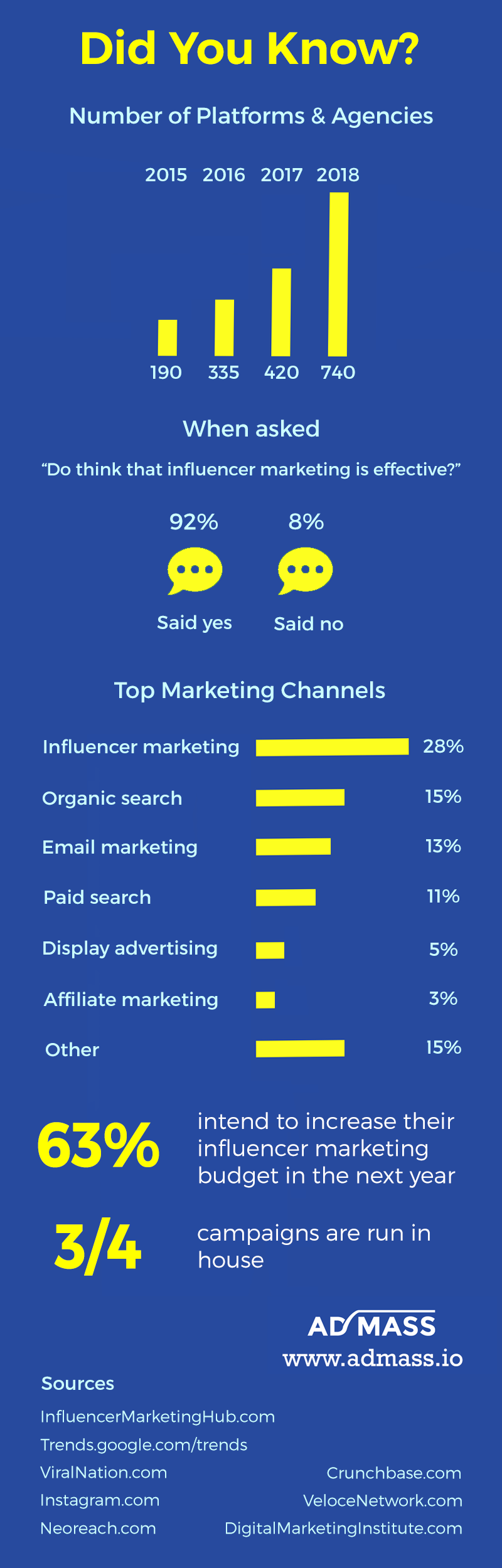 Influencer Marketing Benchmark Infographic 2020