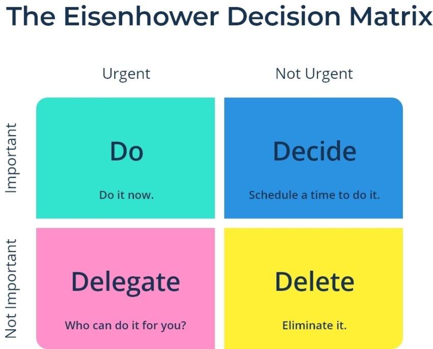 Eisenhower Decision Matrix