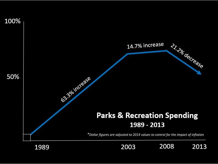 Parks and Recreation spending between 1989 - 2013 , it is decreasing.