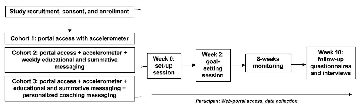 Jc Feasibility Of An Interactive Patient Portal For
