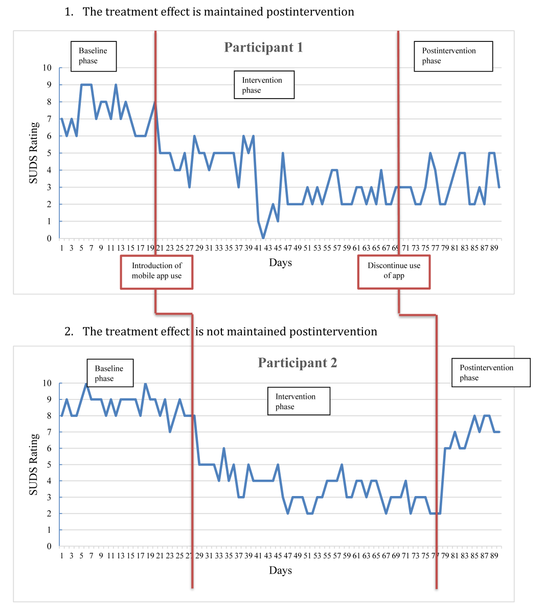Jrp Effectiveness Of Using Mental Health Mobile Apps As Digital Antidepressants For Reducing Anxiety And Depression Protocol For A Multiple Baseline Across Individuals Design Marshall Jmir Research Protocols
