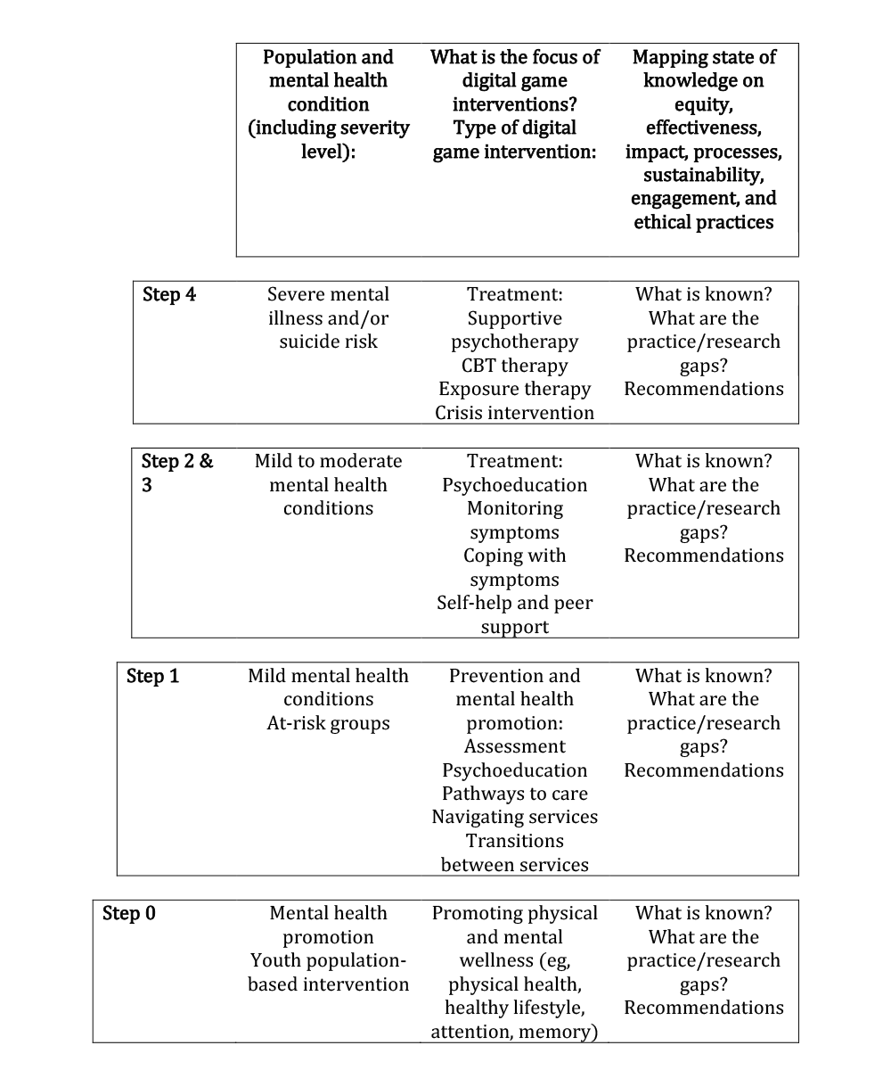 Jrp Digital Game Interventions For Youth Mental Health Services Gaming My Way To Recovery Protocol For A Scoping Review Ferrari Jmir Research Protocols