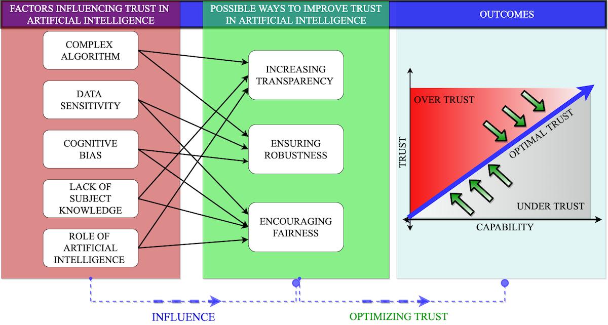 Factores humanos y confianza en la Inteligencia Artificial