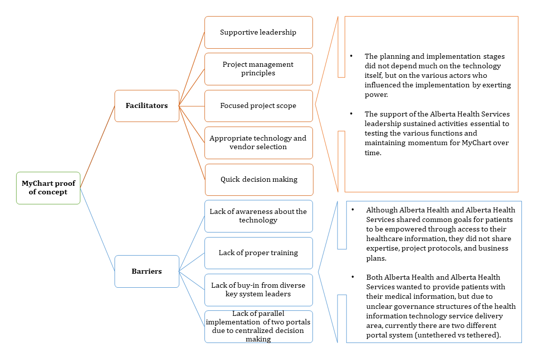 Jmir Tracing The Decisions That Shaped The Development Of Mychart An Electronic Patient Portal In Alberta Canada Historical Research Study Avdagovska Journal Of Medical Internet Research