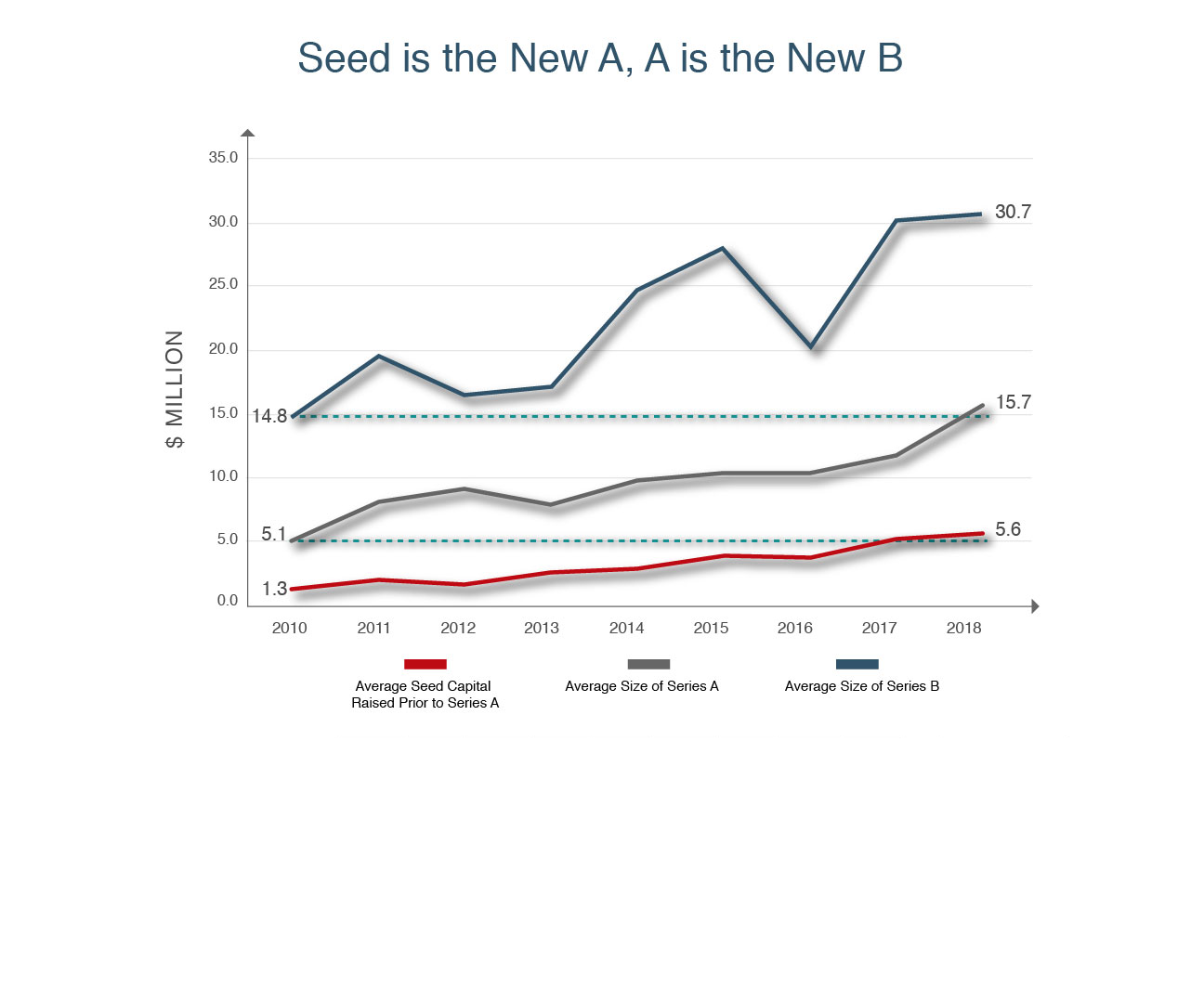 Seed is the New A, A is the New B (Graph from TechCrunch)
