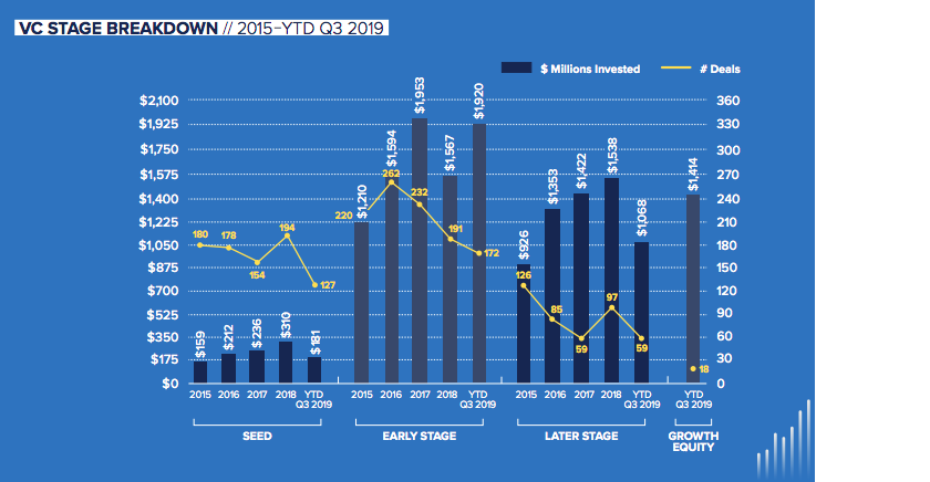 Graph of VC Stage Breakdown from 2015-YTD Q3 2019