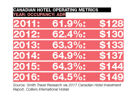 Canadian Hotel Operating Metrics