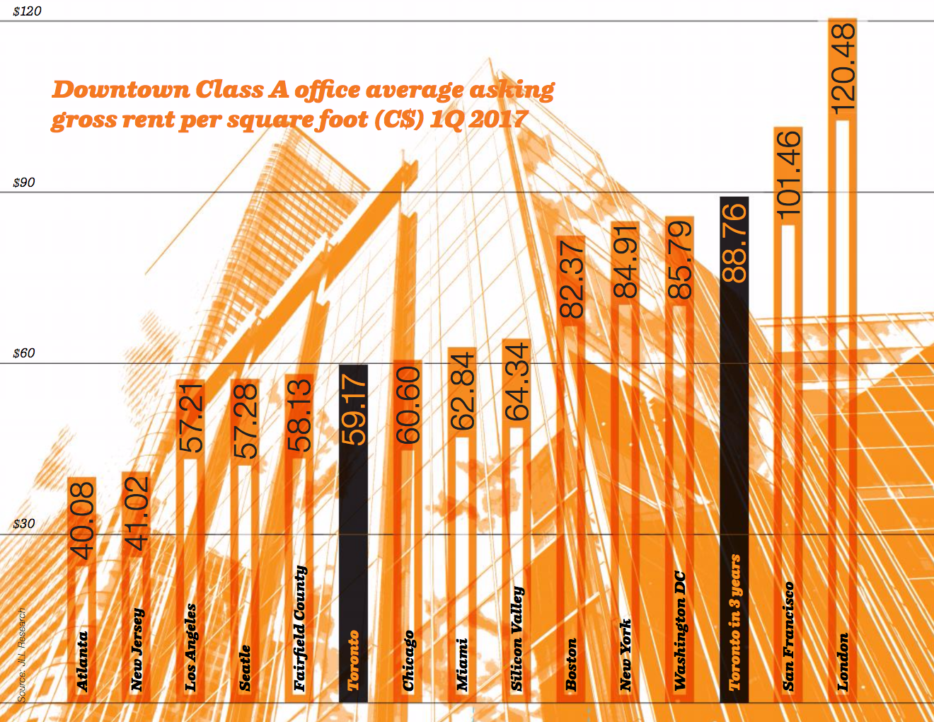 Downtown Class A office average asking gross rent per square foot (C4) 1Q 2017