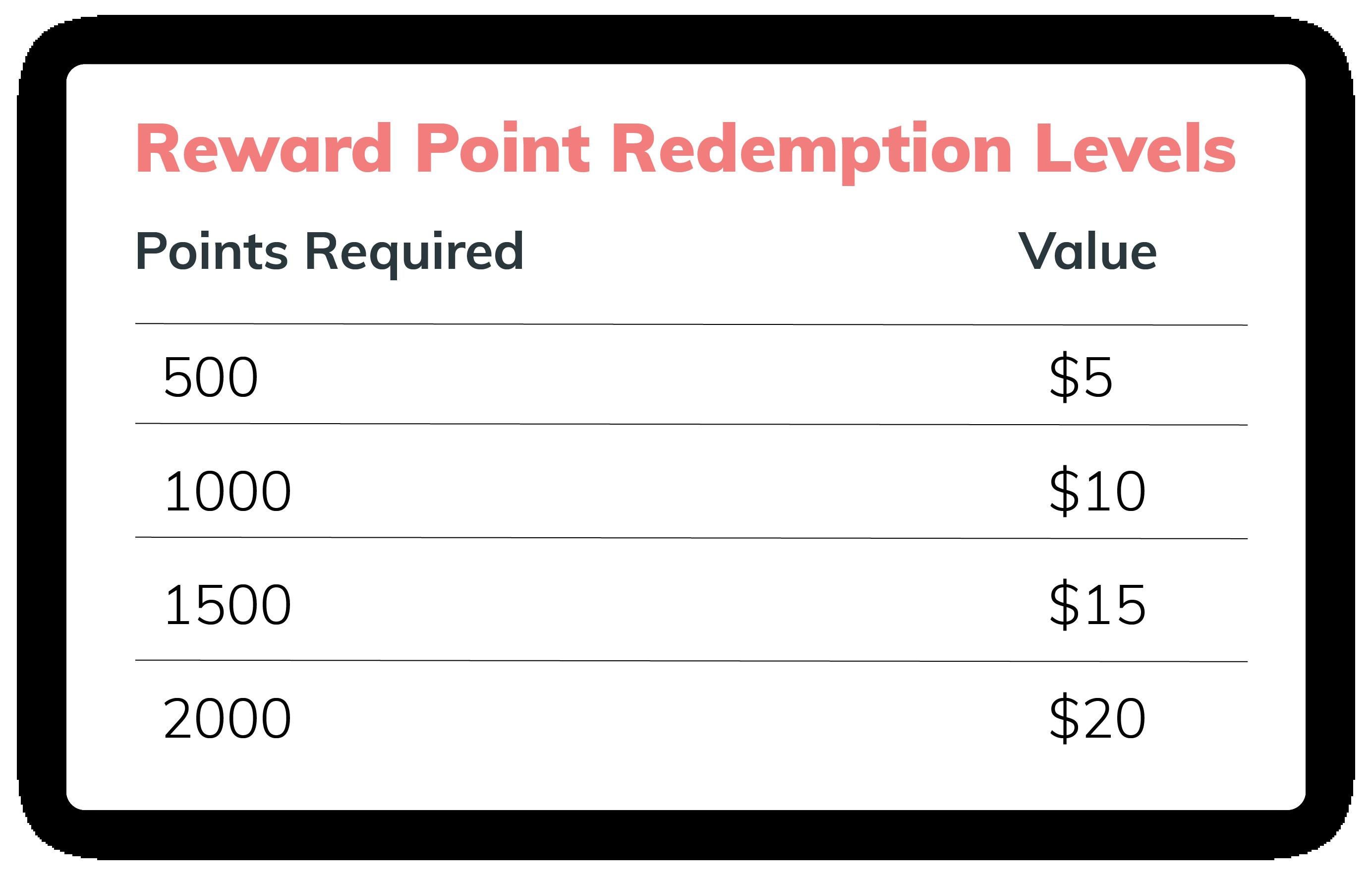 Reward Point Redemption Levels