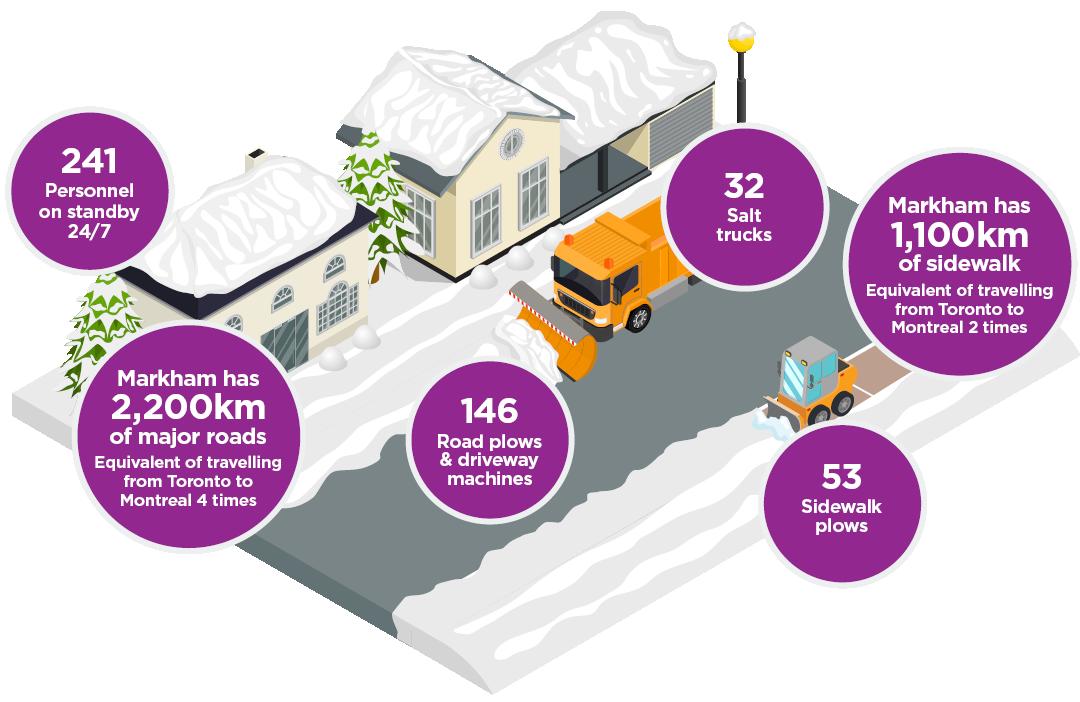 Markham Winter Maintenance Stats