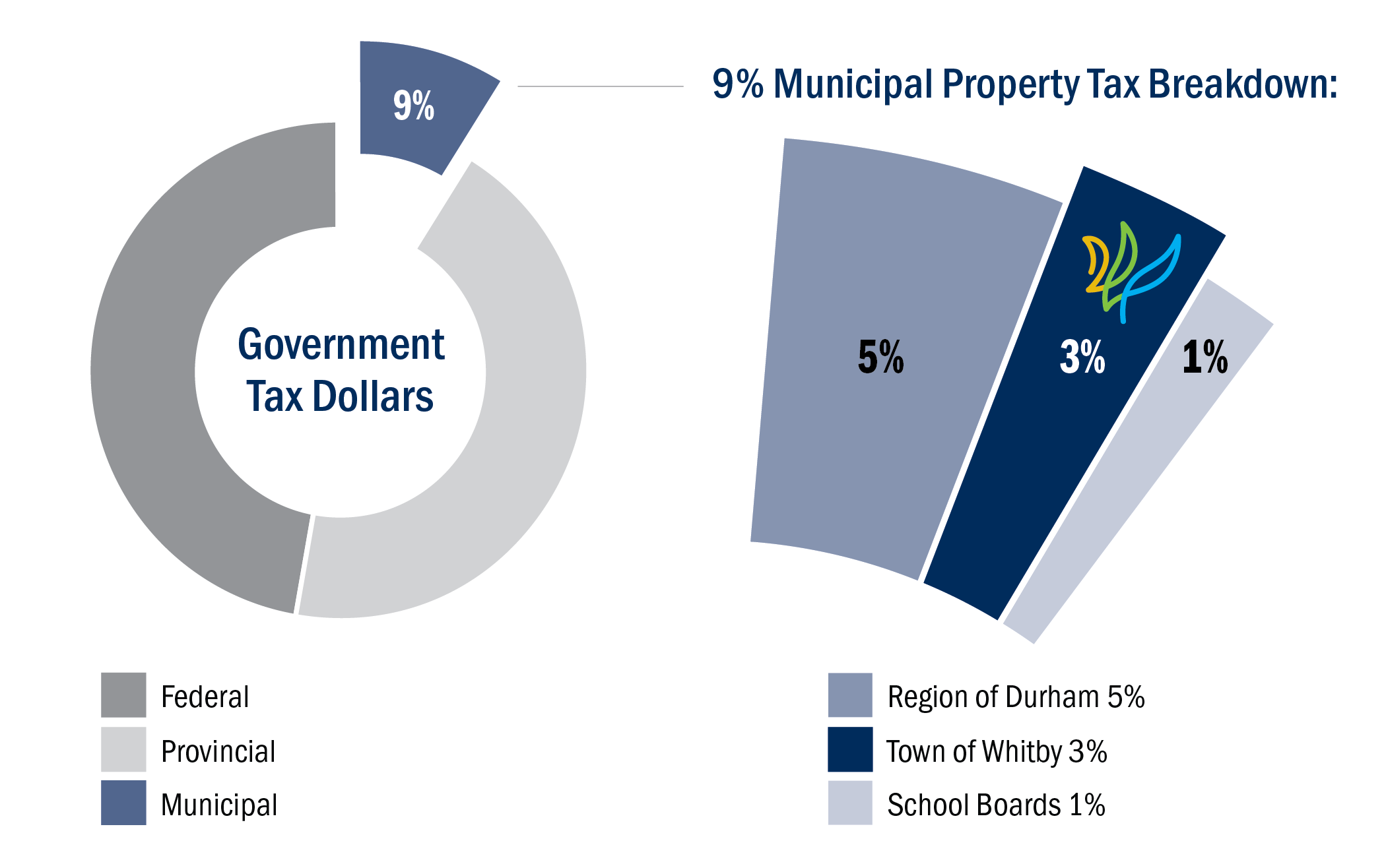 Municipal Property Tax Chart