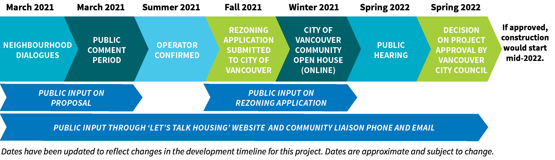 Community input timeline March 2021-Spring 2022