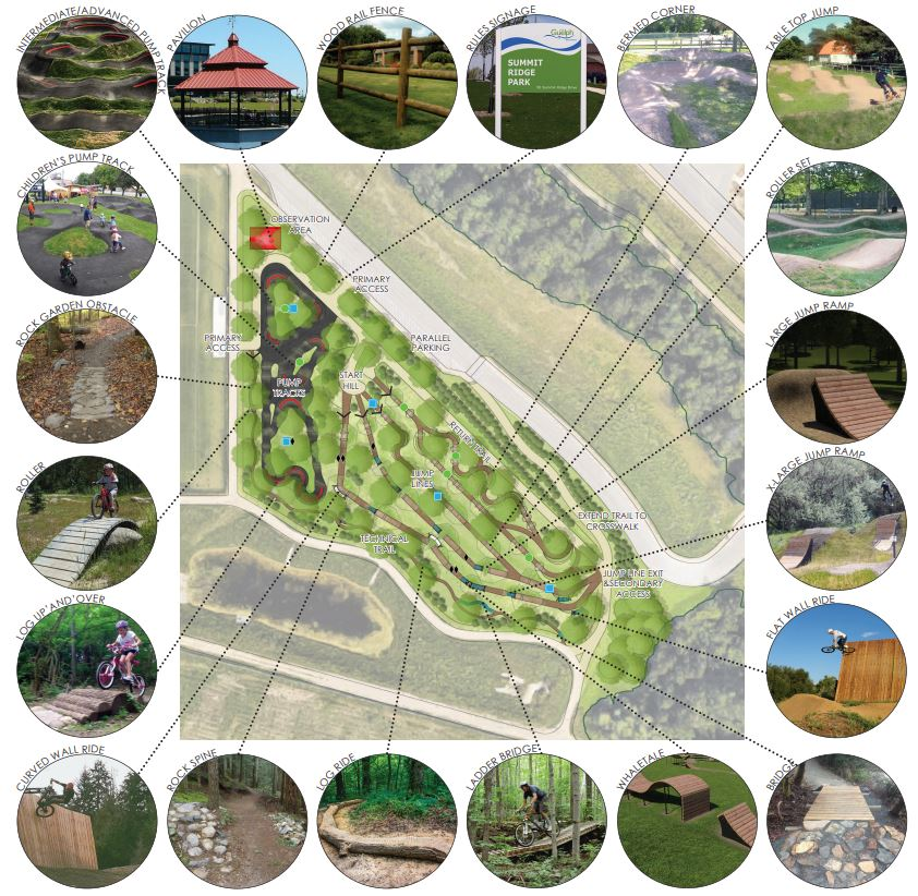 Map of bike skills facility with feature inspiration images for: intermediate/advanced pump track, children's pump track, rock garden obstacle, roller feature, log up-and-over, curved wall ride, rock spine, log ride, ladde4r ridge, whaletale, bridge, flat wall raide, extra large jump ramp, large jump ramp, roller set, table top jump, bermed corner, rules signage, wooden rail fence and pavilion.