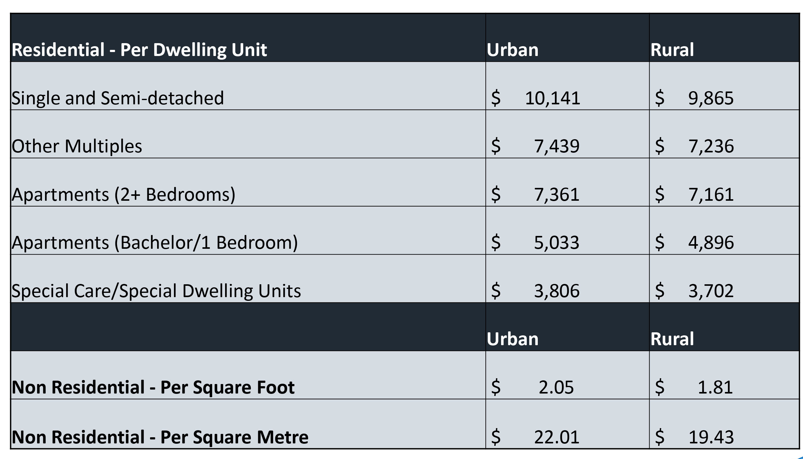 The proposed DC for St. Catharines are as follows, and, as you can see from the table in this slide, are slightly less in rural areas: Residential Single and semi-detached dwellings: $ 10,141 Other multiples: $7,439 Apartments (2 bedrooms plus): $ 7,361 Apartments (bachelor and 1 bedroom): 5,033 Special care/special dwelling units: $ 3,806 Non-residential Per sq. ft. of gross floor area: $ 2.05 Non Residential - Per Square Metre 22.01