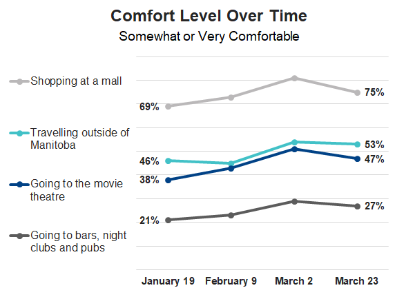 Chart: Comfort Level Over Time. Shopping at a mall: January 19 (69%), February 9 (73%), March 2 (81%), March 23 (75%). Travelling outside of Manitoba: January 19 (46%), February 9 (45%), March 2 (54%), March 23 (53%). Going to the movie theatre: January 19 (38%), February 9 (43%), March 2 (51%), March 23 (47%). Taking public transit: January 19 (24%), February 9 (28%), March 2 (31%), March 23 (28%).Going to bars, night clubs and pubs: January 19 (21%), February 9 (23%), March 2 (29%), March 23 (27%).