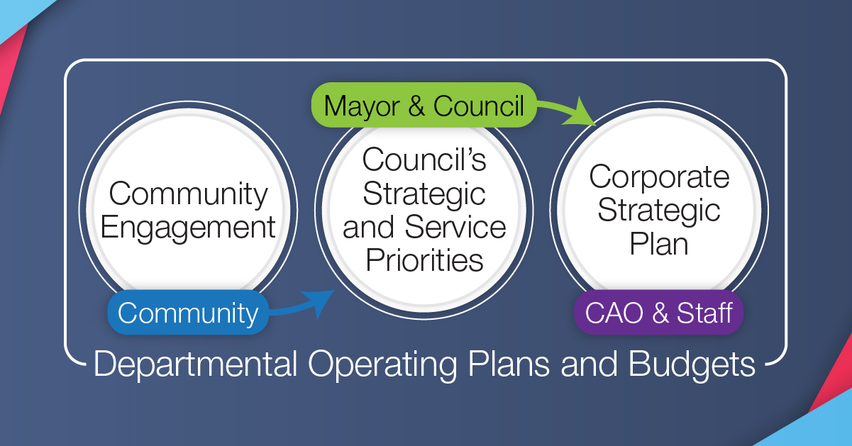 [Headline] Departmental operating plans and budgets Process chart. Step 1, Community: community engagement. Step 2, Mayor and Council: Council's strategic and service priorities. Step 3, CAO & Staff: Corporate strategic plan.