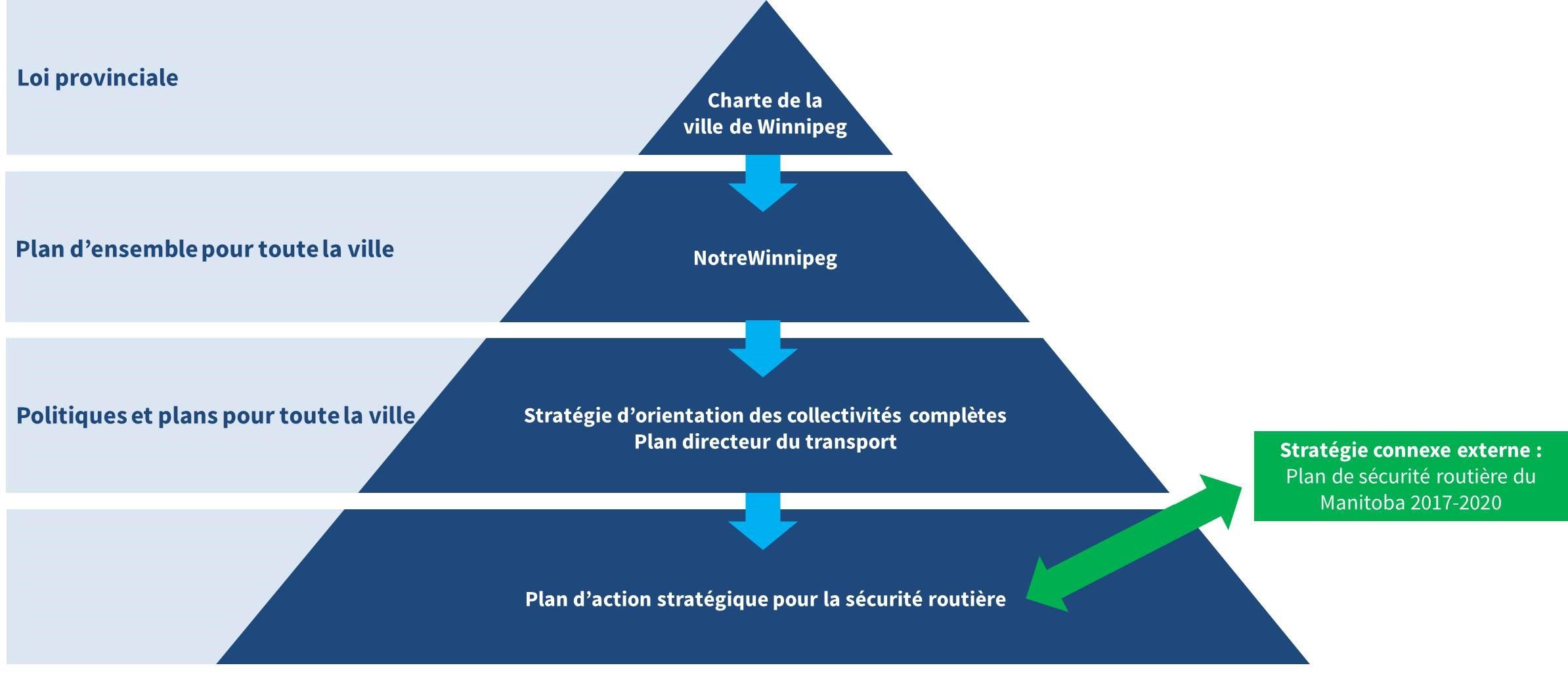 La loi provinciale qui régit la Ville de Winnipeg est la Charte de la ville de Winnipeg. Le niveau suivant de documents de planification est NotreWinnipeg, le plan d'ensemble pour toute la ville qui guide les actions de la Ville. Ensuite, le document Collectivités complètes et le Plan directeur du transport sont des politiques et des plans qui s'appliquent à toute la ville. Le Plan d'action stratégique pour la sécurité routière est l'outil de mise en œuvre de la sécurité routière. La stratégie connexe externe de la Province est le Plan de sécurité routière du Manitoba 2017-2020.