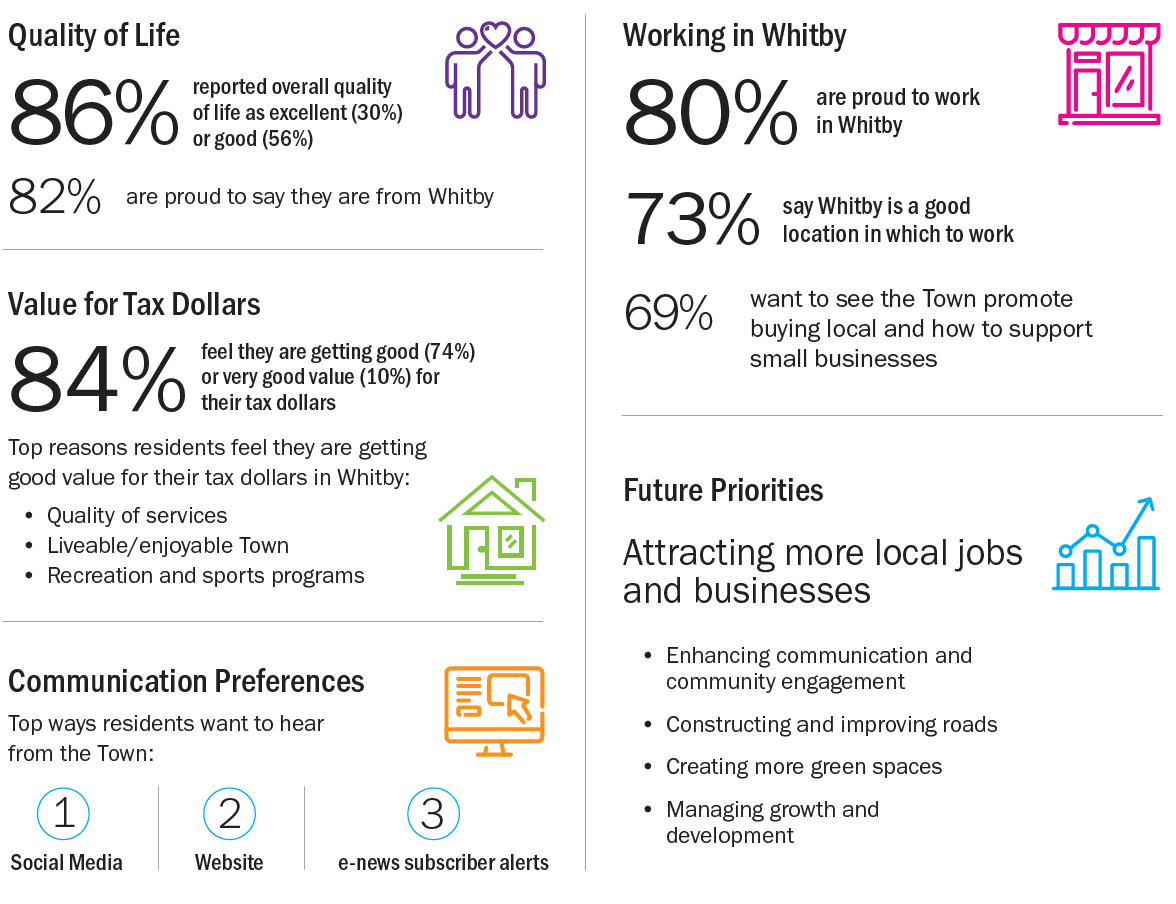 Community Survey Results Infographic. Regarding the Quality of Life in Whitby, 86% reported overall quality of life as excellent (30%) or good (56%). 82% are proud are proud to say they are from Whitby. 84% feel they are getting good (74%) or very good value (10%) for their tax dollars. Top reasons residents feel they are getting good value for their tax dollars in Whitby include – the quality of services, liveable and enjoyable Town, and recreation services. The top communication preferences and ways residents want to hear from the Town include: 1) social media, 2) website, 3) e-news subscriber alerts. 80% of people are proud to work in Whitby, 73% say Whitby is a good location in which to work, and 69% want to see the Town promote buying local and share how to support small businesses. Future priorities identified for the Town include: attracting more local jobs and businesses, enhancing communication and community engagement, constructing and improving roads, creating more green spaces, managing growth and development.