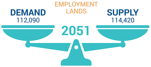 Employment Lands for 2051: Demand will be 112,090 and Supply will be 114,420.