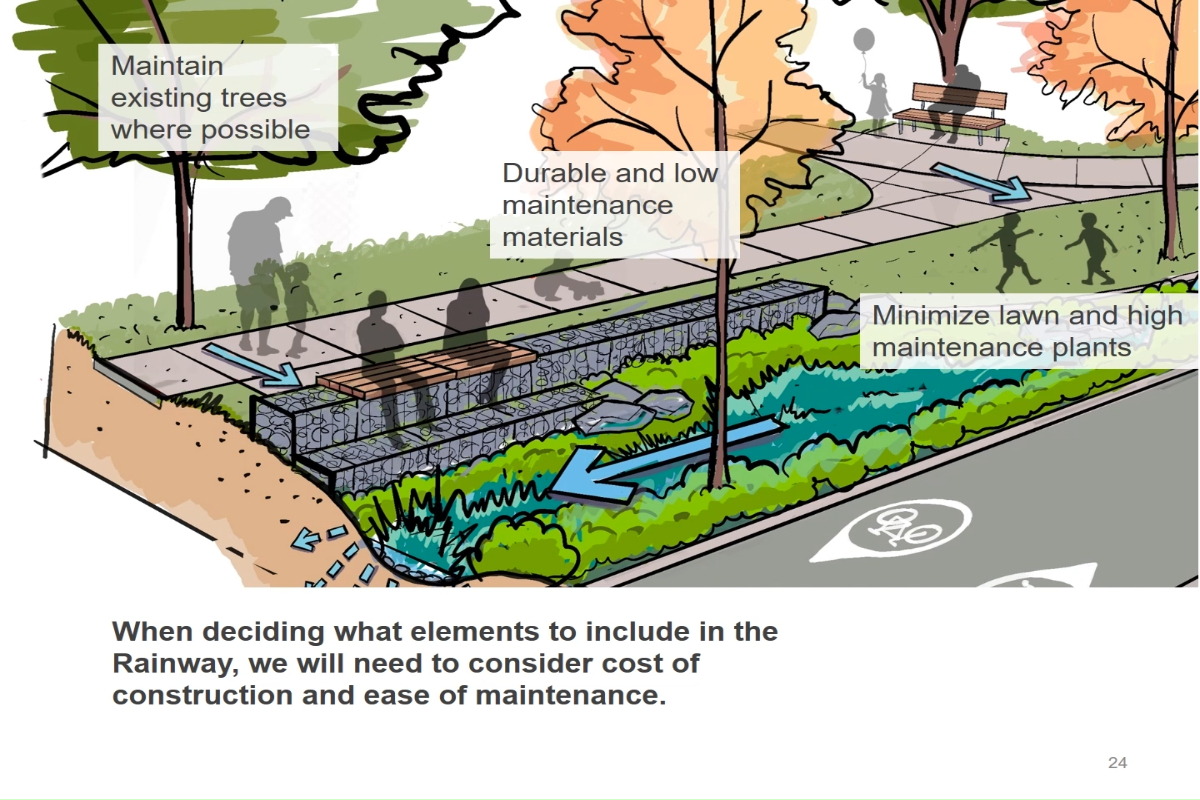 Green rainwater infrastructure project parameters