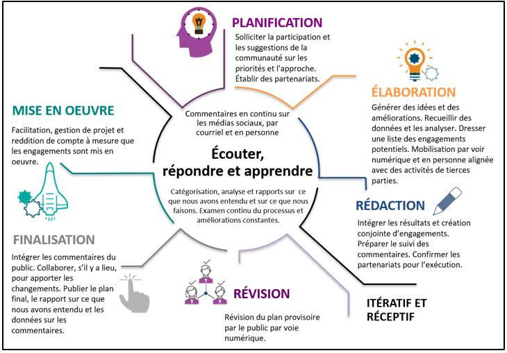 Un flux de processus circulaire détaillant les différentes étapes du processus d'engagement.