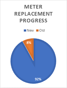 Progress as of September 8, 2020