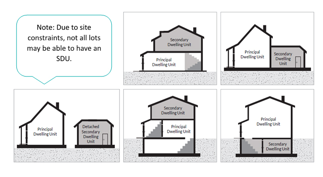 Various types of Secondary Dwelling Units. Due to site constraints, not all lots may be able to have an SDU.