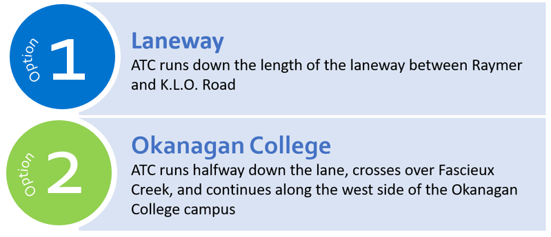 Option 1: ATC runs down the length of the laneway between Raymer and K.L.O Road Option 2: ATC runs halfway down the lane, crosses over Fascieux Creek, and continues on the west side of the Okanagan College campus