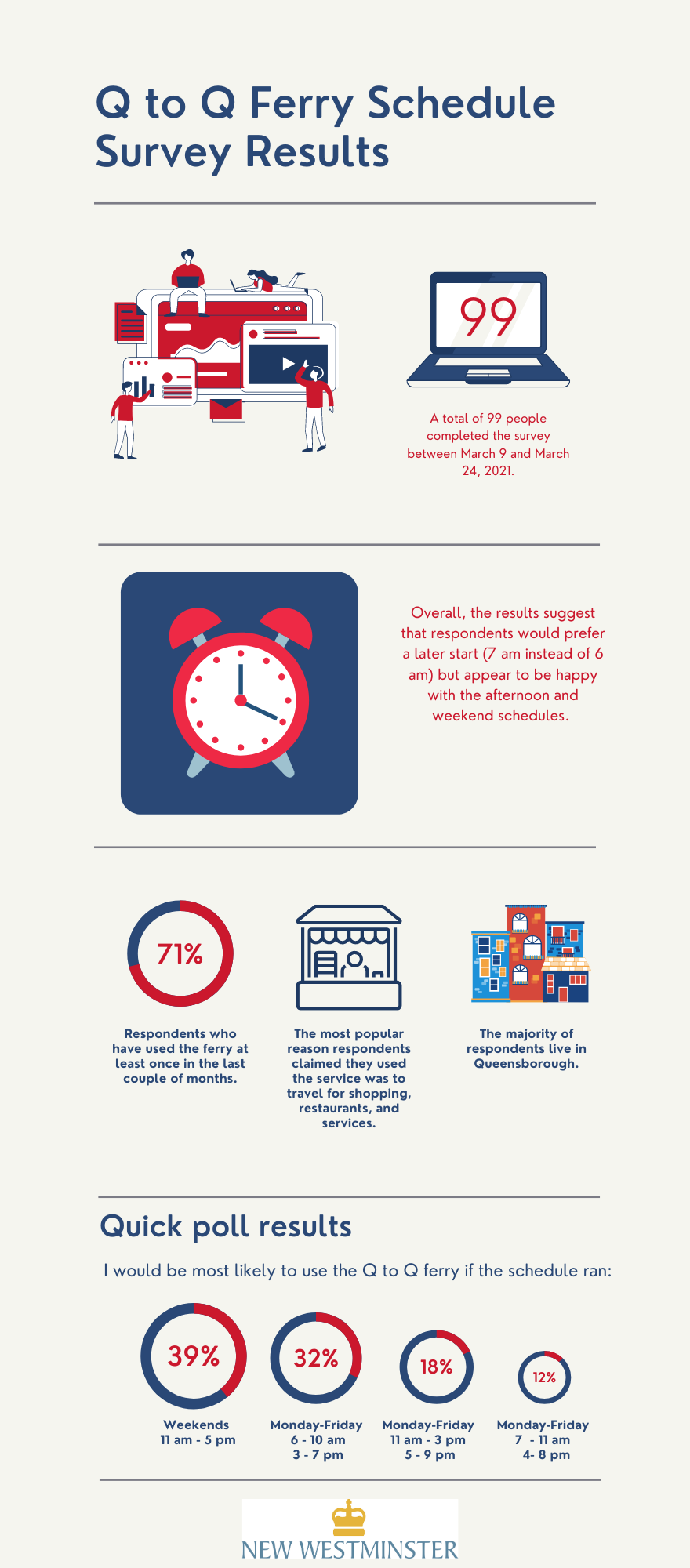 """Infographic highlighting survey results. For the full report click on """"Click here for the full survey report."""""""