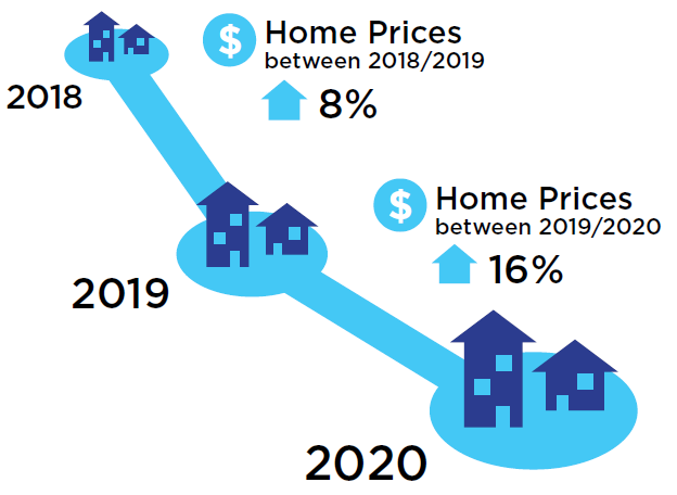 Image showing the increase in housing prices from 2018-2020.