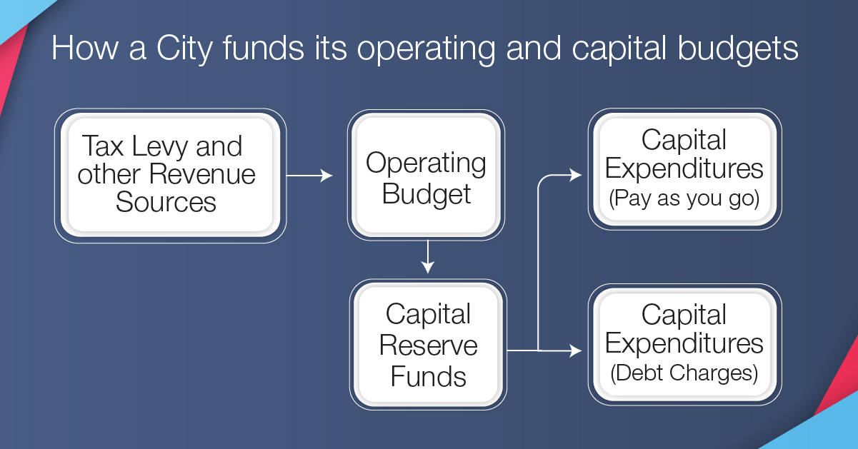 [Headline] How a City funds its operating and capital budgets  [Flow Chart] Tax levy and other revenue sources directs to operating budget. Operating budget flows to capital reserve funds. Reserve funds directs to Capital expenditures (pay as you go) and Capital expenditures (debt charges).