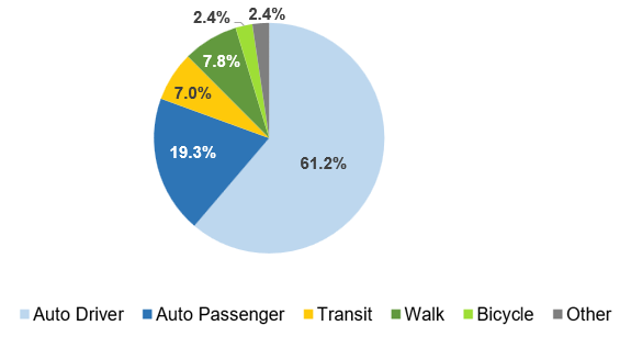 Pie chart on share of daily trips by travel mode