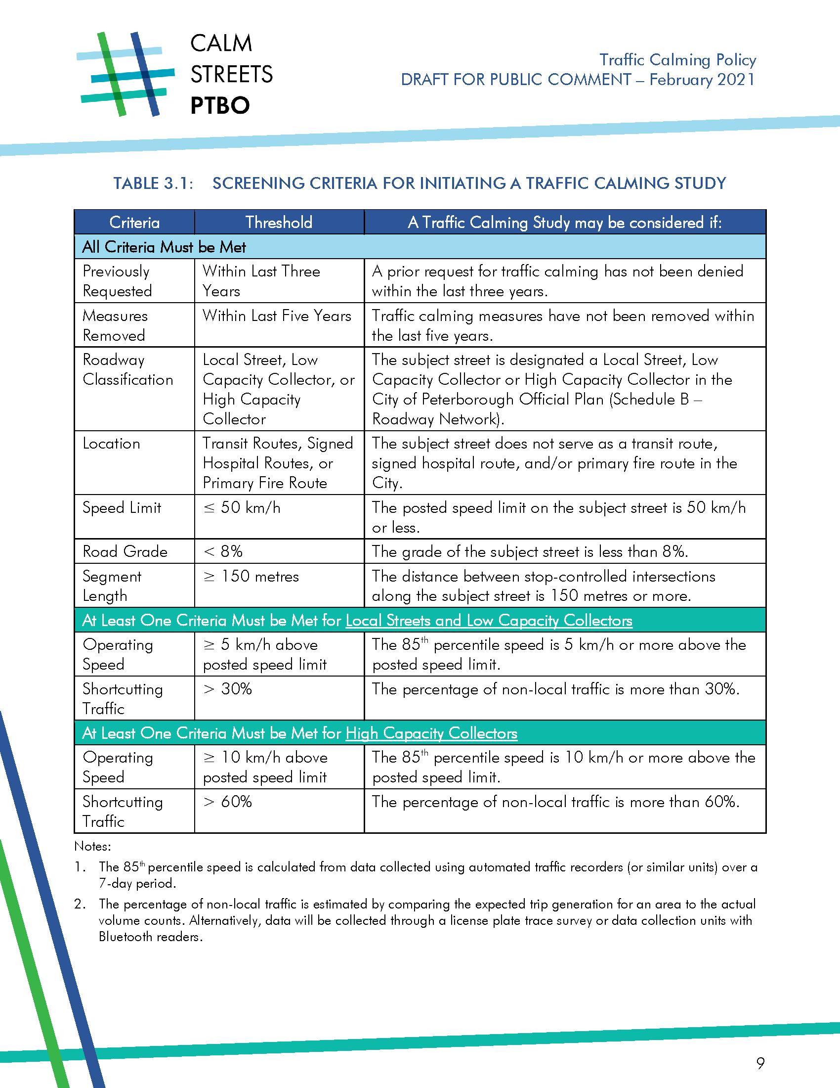 Draft screening criteria for initiating a Traffic Calming Study