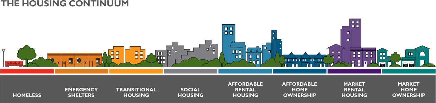 The Housing Continuum: Homeless > Emergency Shelters > Transitional Housing > Social Housing > Affordable Rental Housing > Affordable Home Ownership > Market Rental Housing > Market Home Ownership