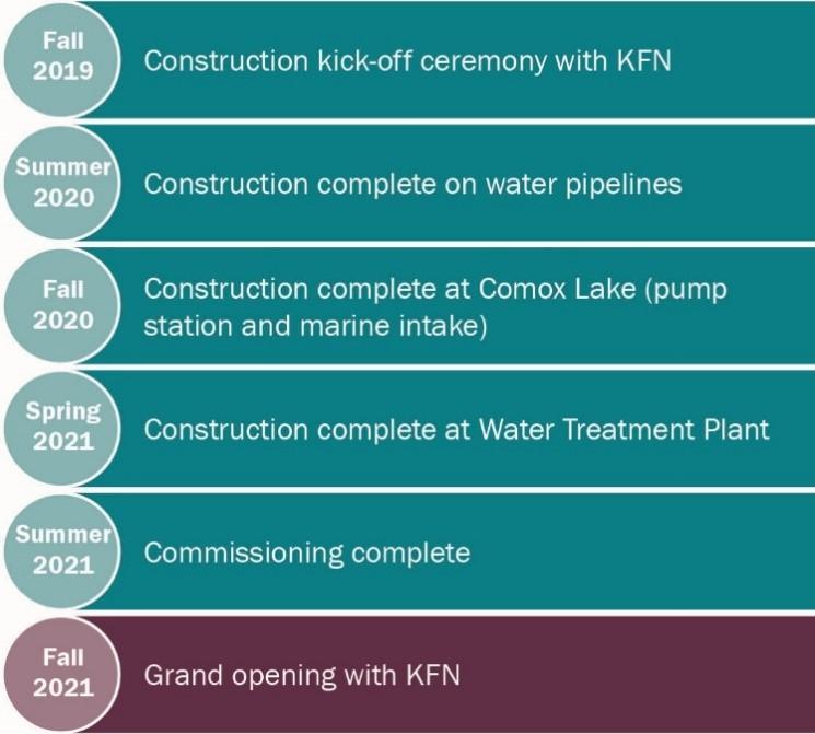Construction timeline for wtp