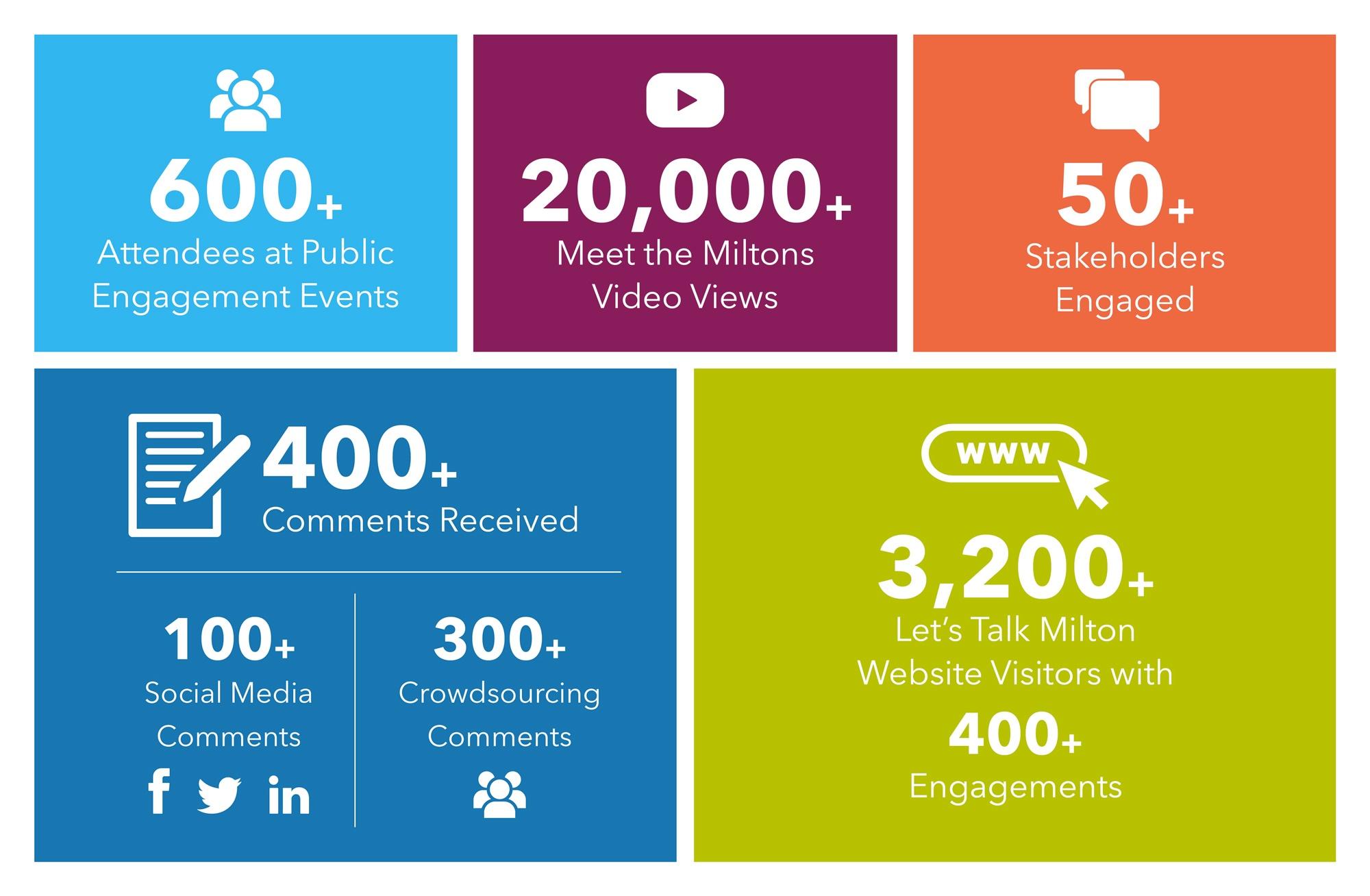 Engagement statistics graphic