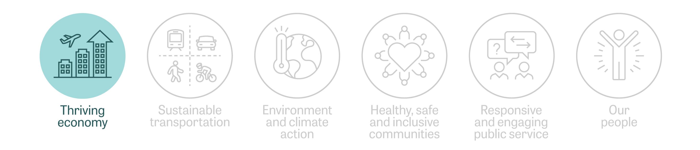 An icon representing the Region's strategic focus area Thriving economy.