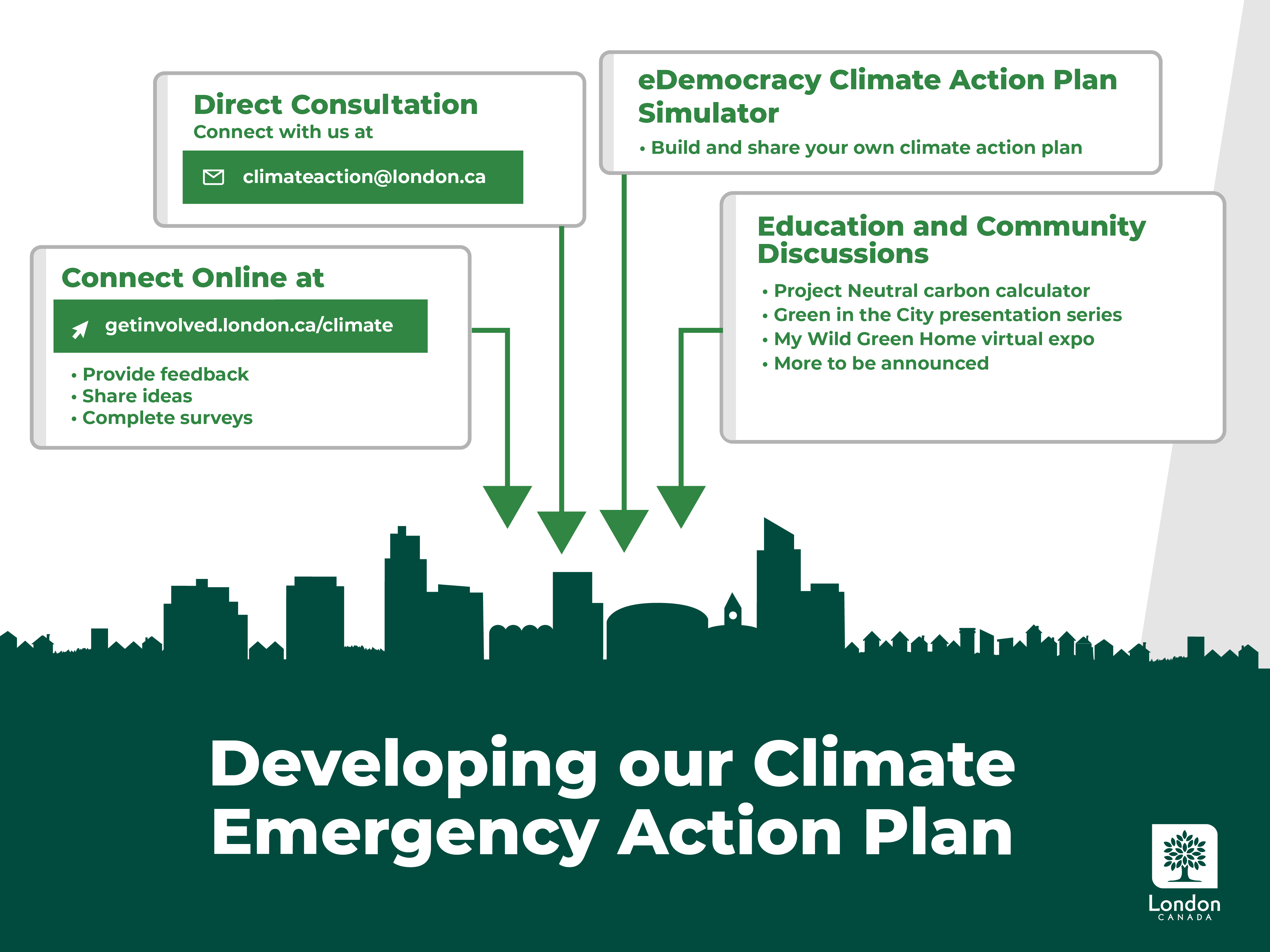 An illustration of the different engagement opportunities for the Climate Emergency Action Plan.
