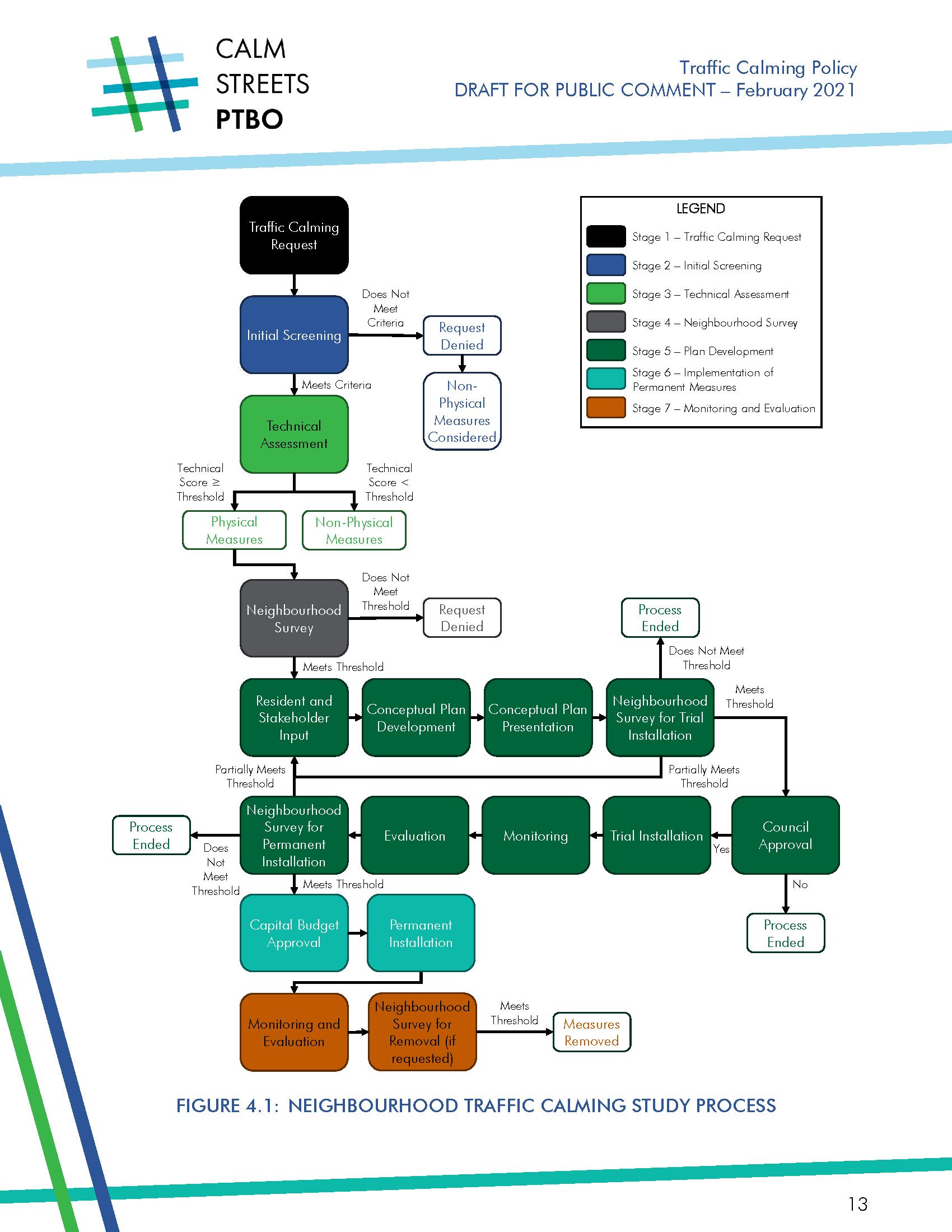 Draft Traffic Calming Study Process