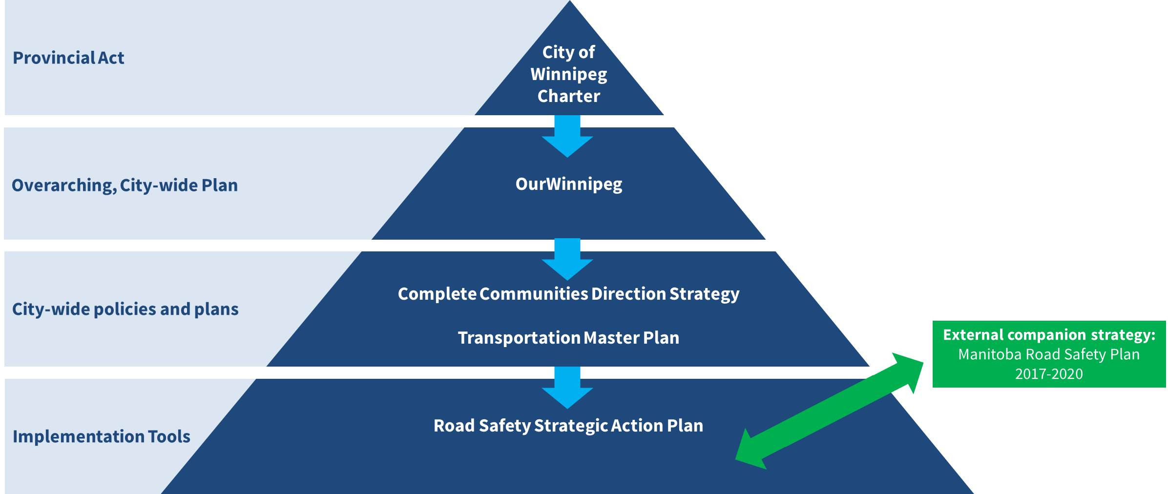 The Provincial Act that governs the City of Winnipeg is the City of Winnipeg Charter. The next level of planning document is OurWinnipeg, which is the overarching city-wide plan that guides the City's actions. From there, Complete Communities and the Transportation Master Plan are city-wide policies and plans. The Road Safety Strategic Action Plan is the implementation tool in this project. The external companion strategy from the Province is the Manitoba Road Safety Plan (2017-2020).