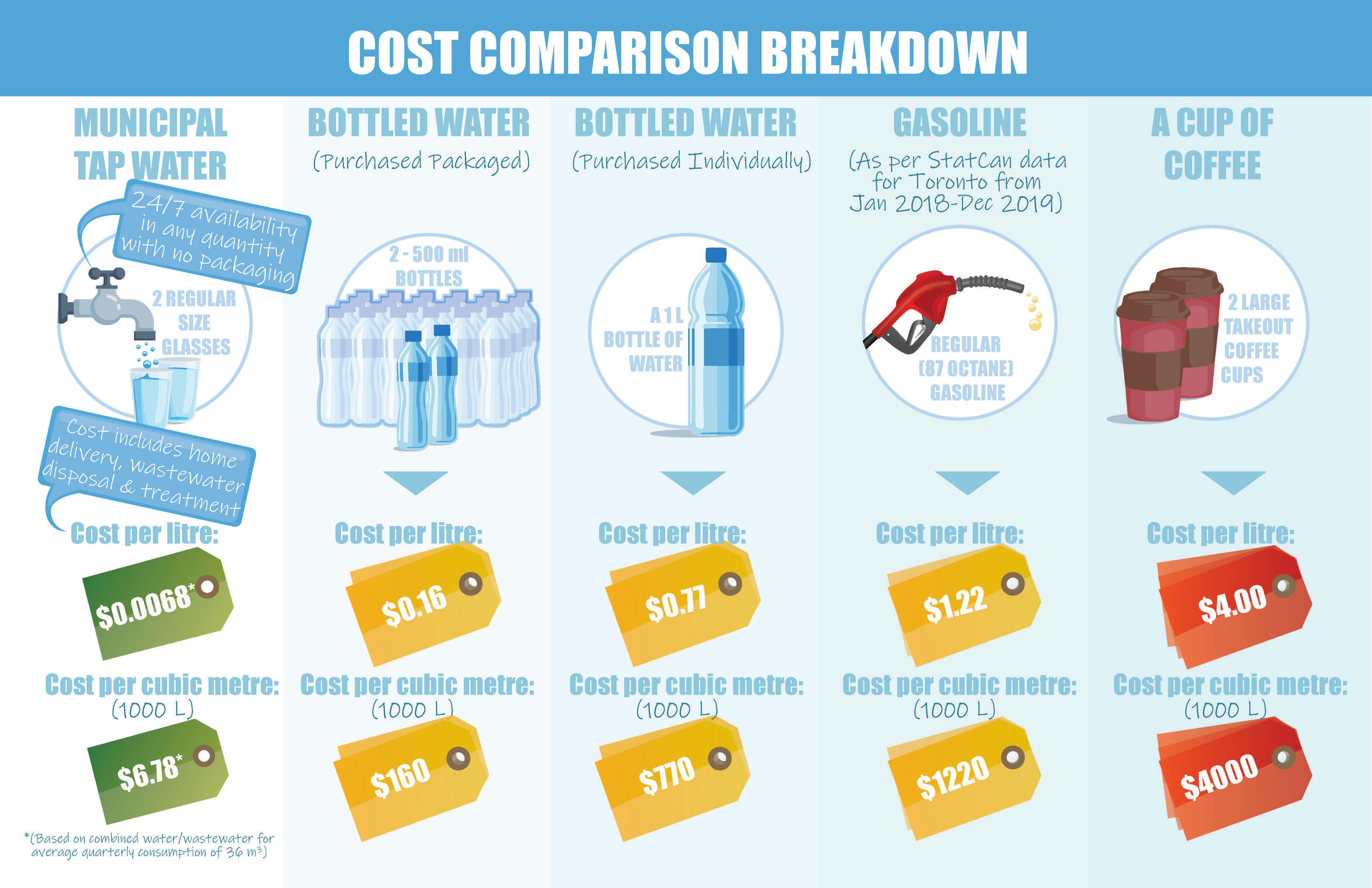 Cost comparison Breakdown graphic