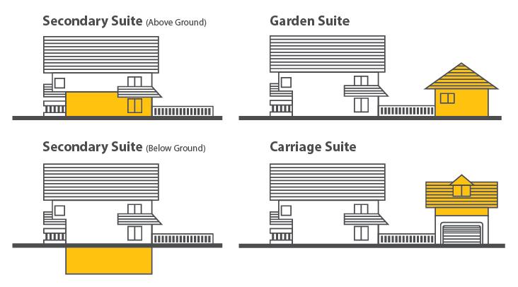Cpl secondarysuites graphics jan2019 all suites