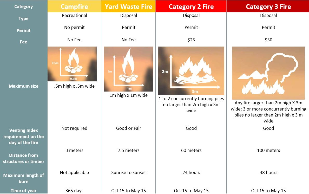 Fire types csaan definitions graphic