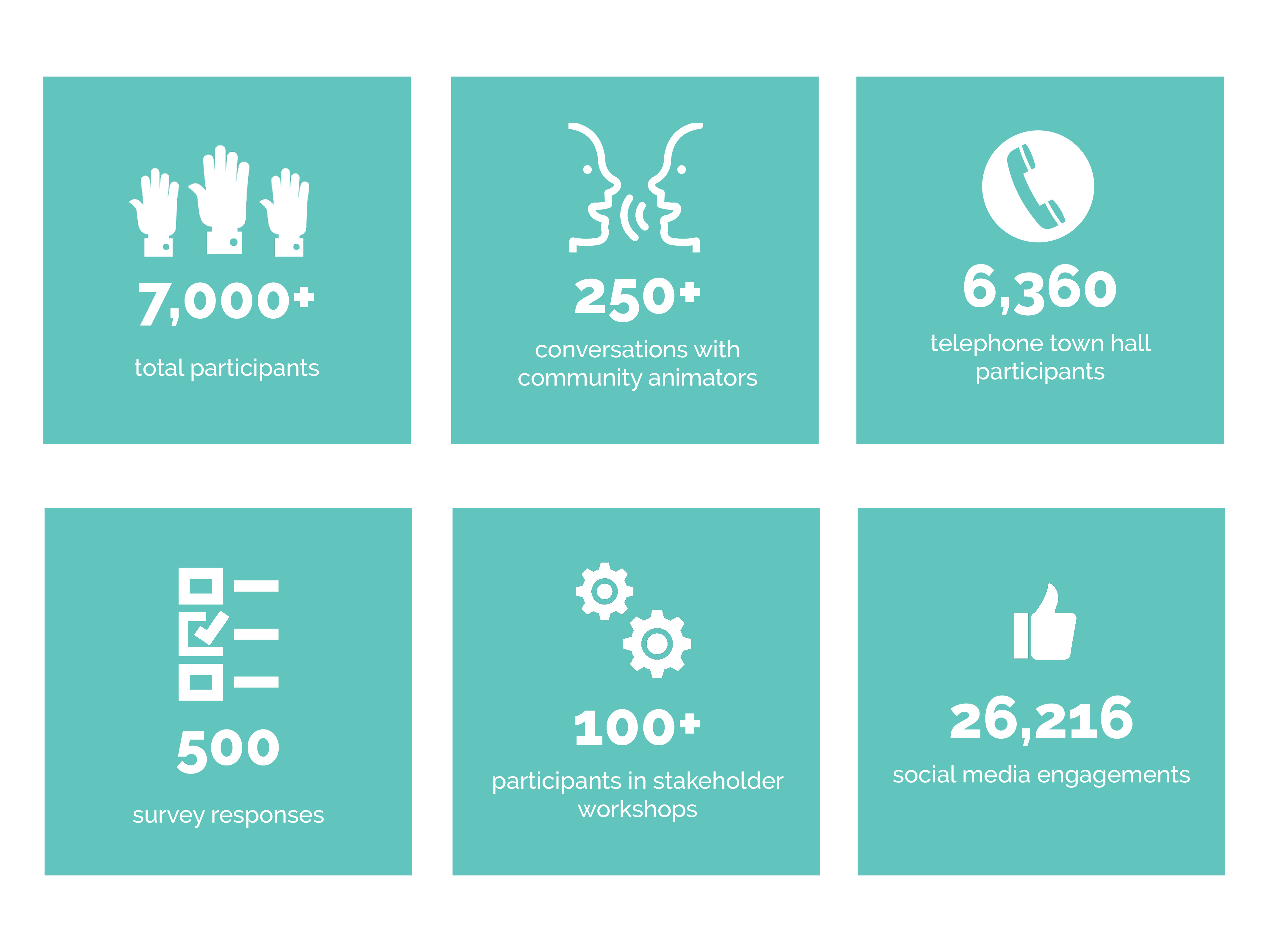 7,000+ total participants; 250+ conversations with community animators; 6,360 town hall participants; 500 survey responses; 100+ participants in stakeholder workshops; 26,126 social media engagements