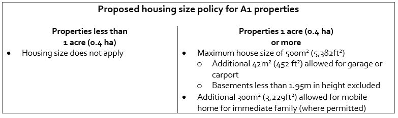 Maximum_home_size_A1_Properties
