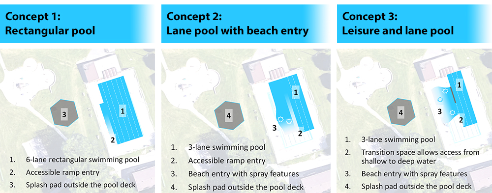 image showing all three Rotary Pool concepts