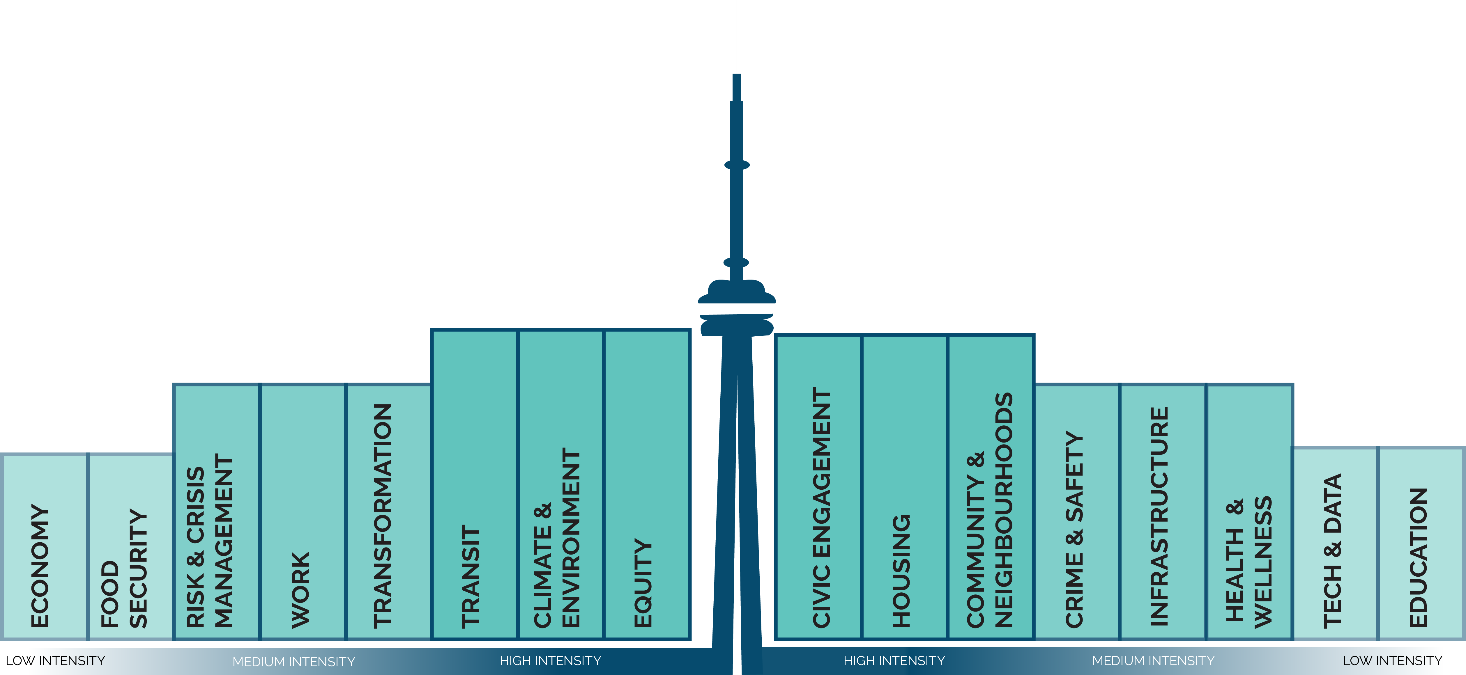Low Intensity: Food security, Tech & Data, Economy, Education; Medium Intensity: Transformation, Crime & Safety, Work, Infrastructure, Risk & Crisis Management, Health & Wellness; High Intensity: Equity, Civic Engagement, Climate & Environment, Housing, Getting Around, Community & Neighbourhoods