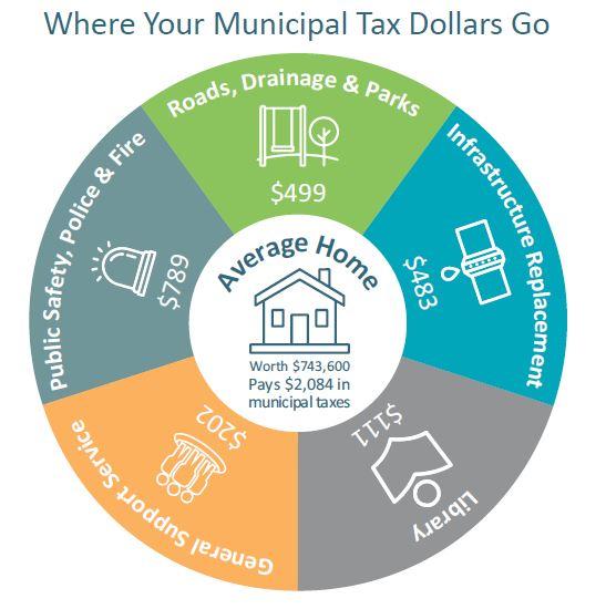 Where your municipal tax dollars go 2019